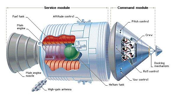 Apollo Spacecraft Service Module Diagram (page 2) - Pics ...